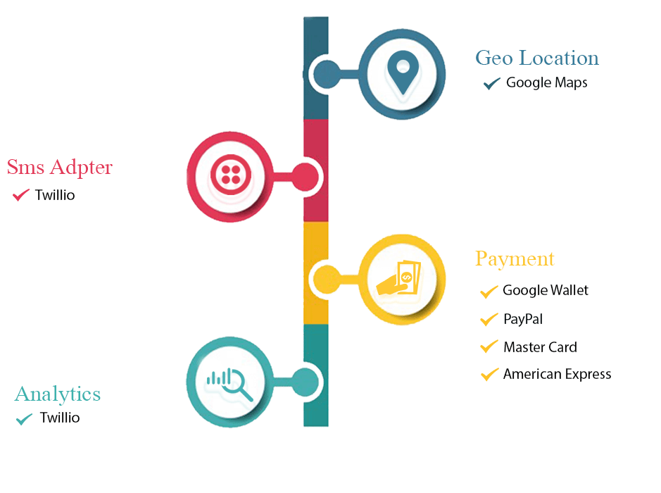 Architecture of  travel booking app