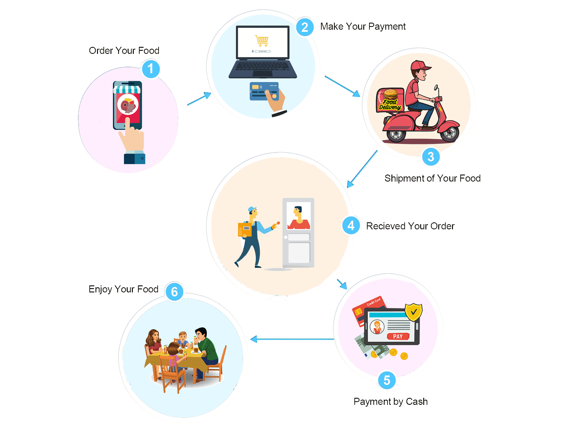 How food delivery app works